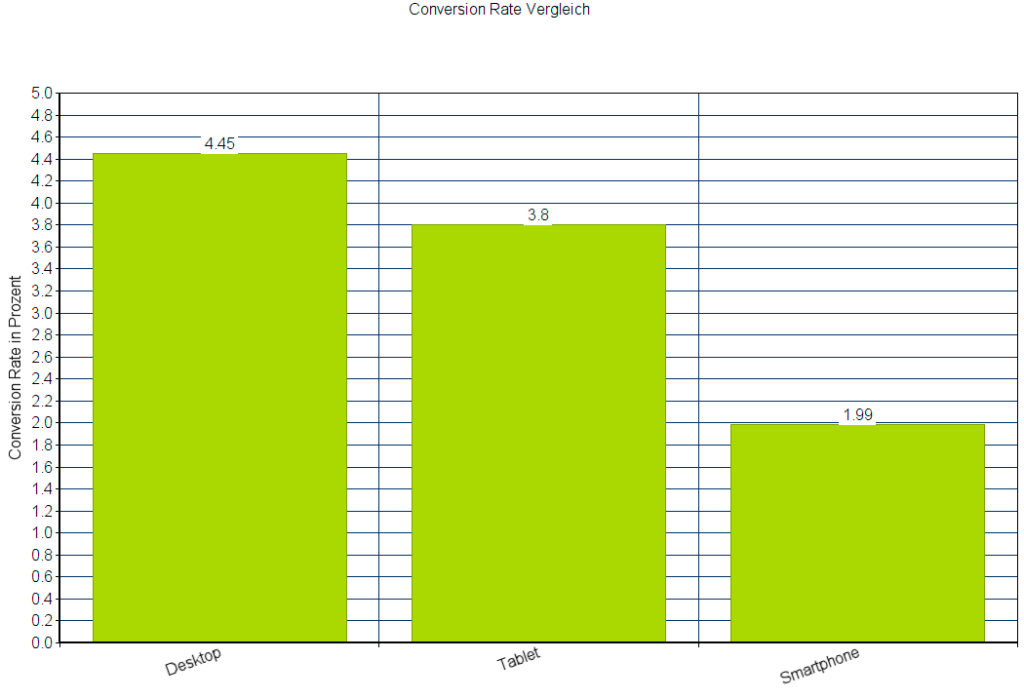 Vergleich der Conversion Rates im Responsive Design: Desktop, Tablet, Smartphone